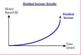 Residual Business Income Opportunities